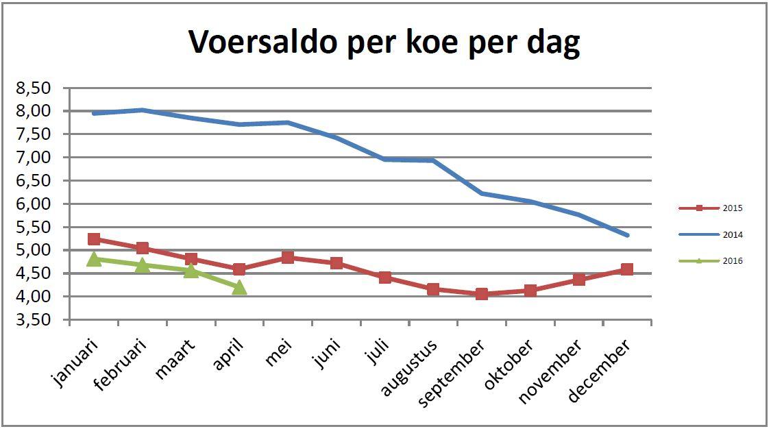 Figuur 1: Het voersaldo is de melkopbrengst minus de voerkosten per koe per dag (Cijfers zijn afkomstig van Cowdashboard®)