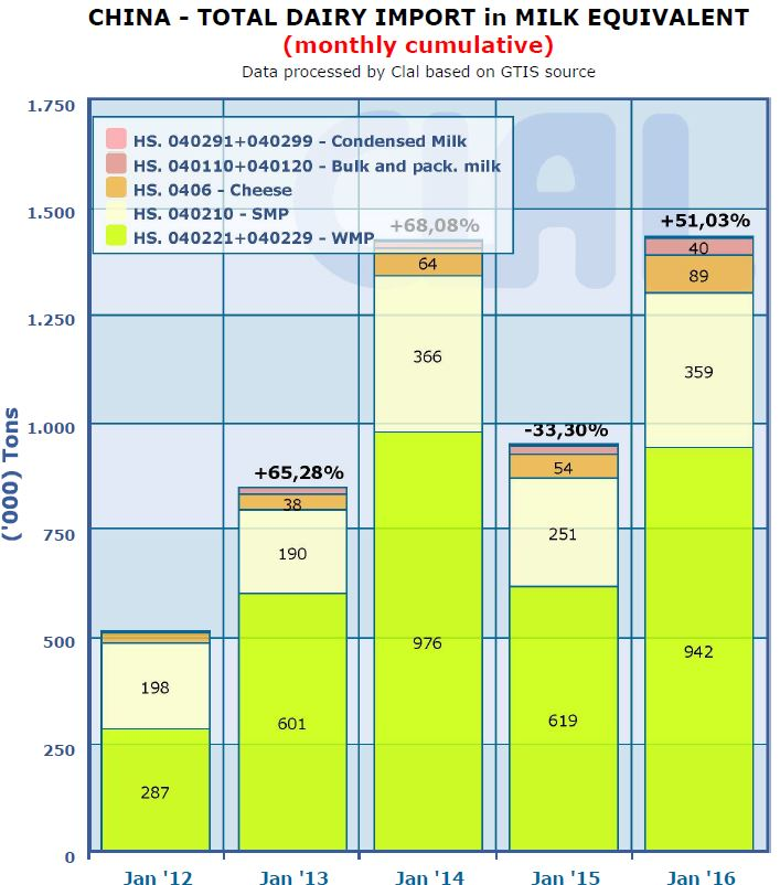 Grafiek geeft de importhoeveelheid melkequivalenten van verschillende producten in China gedurende de maand januari (Laatst beschikbare cijfers januari 2016, CLAL.it)