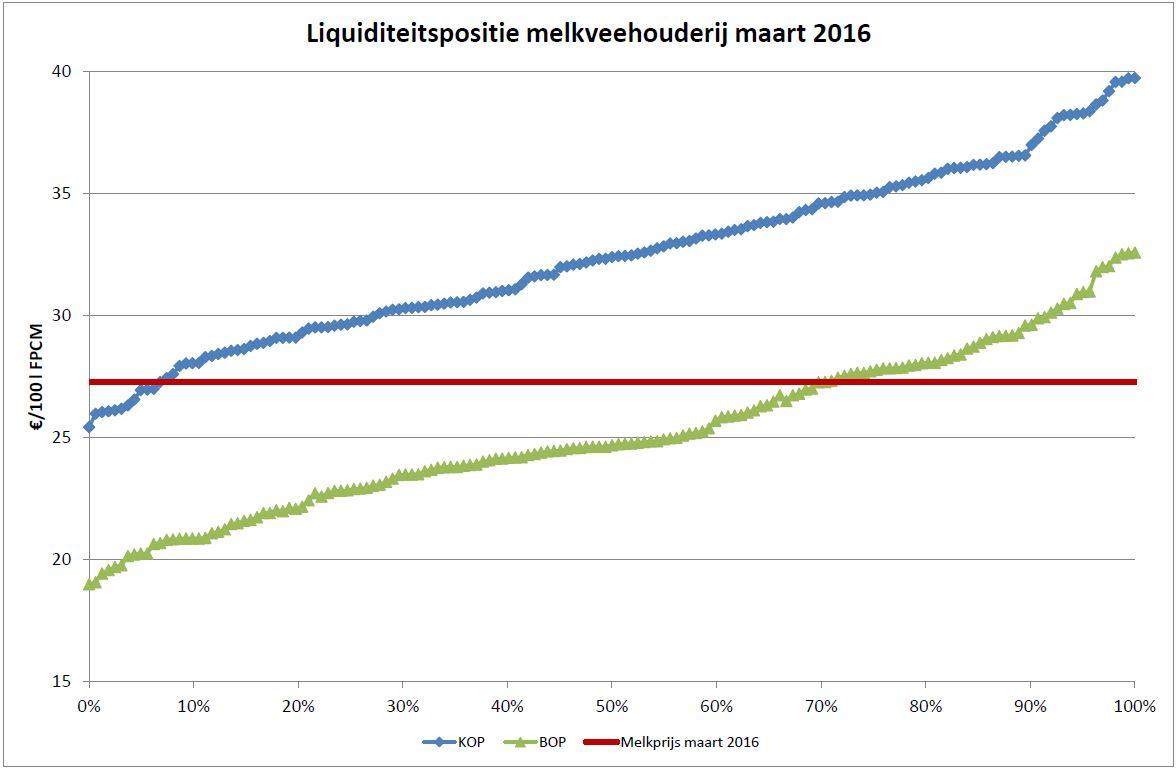 Grafiek geeft individuele KOP (blauw) en BOP (groen) weer van 160 bedrijven in het boekjaar 2014. De rode lijn is de huidige melkprijs.