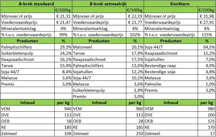 Werkelijke prijzen bij 12 ton geleverd in Bocholt van www.mijnvoer.nl