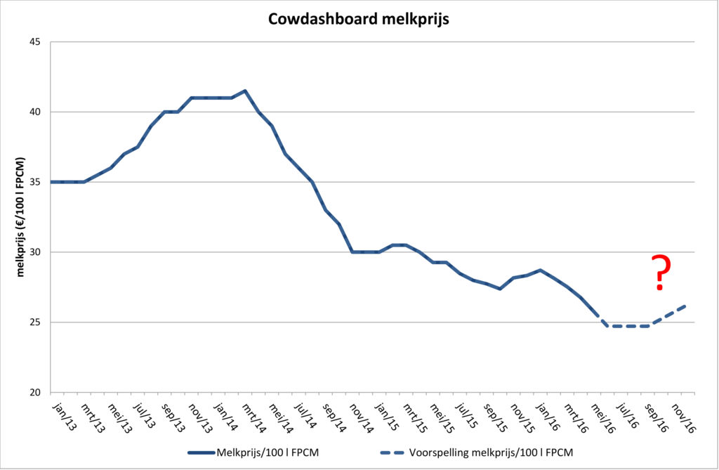 Figuur 1: Cowdashboard melkprijs.