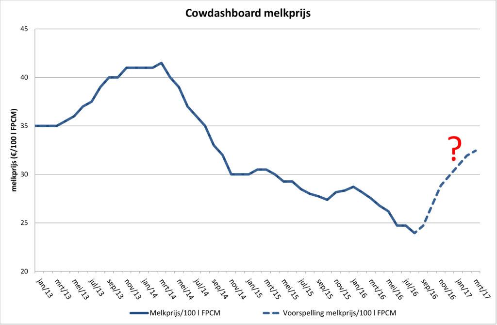 Cowdashboard melkprijs.